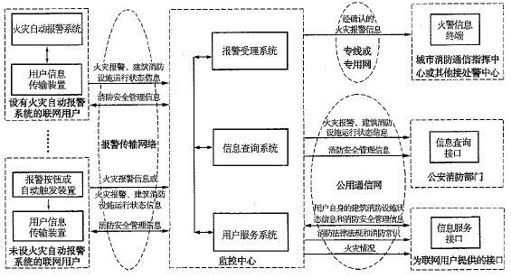 城市ysb248易胜博远程监控系统构成