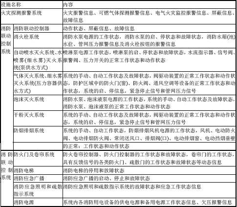 表A.0.1 建筑ysb248易胜博设施运行状态信息
