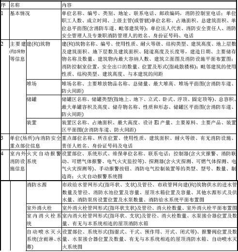ysb248易胜博安全管理信息表